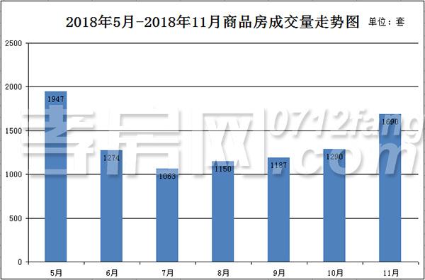 孝感11月40个楼盘住房成交销量排行榜出炉!